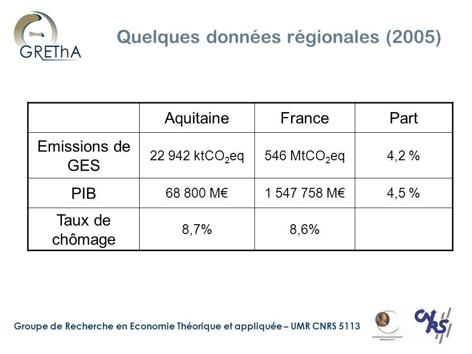 Groupe de Recherche en Economie Théorique et appliquée – UMR CNRS 5113 Quelques données régionales (2005) AquitaineFrancePart Emissions de GES 22 942