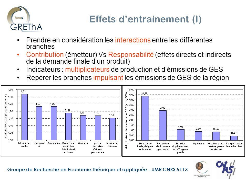 Groupe de Recherche en Economie Théorique et appliquée – UMR CNRS 5113 Effets d'entrainements (II) Secteurs clés : branches ayant d'importants effets d'entrainement aussi bien en amont qu'en aval de la filière de production Effectuer une typologie des branches