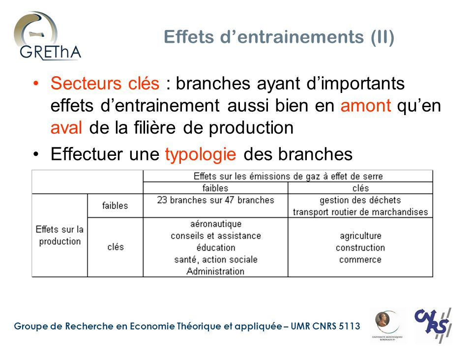 Groupe de Recherche en Economie Théorique et appliquée – UMR CNRS 5113 Effets d'entrainements (II) Secteurs clés : branches ayant d'importants effets