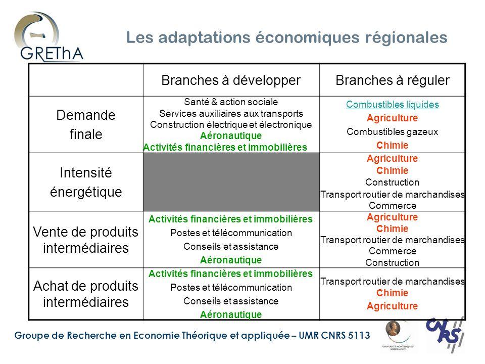 Groupe de Recherche en Economie Théorique et appliquée – UMR CNRS 5113 Les adaptations économiques régionales Branches à développerBranches à réguler