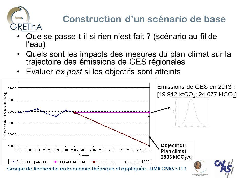 Groupe de Recherche en Economie Théorique et appliquée – UMR CNRS 5113 10 Coût d'opportunité de la construction des infrastructures routières et ferroviaires (2007-2013) infrastructures routièresinfrastructures ferroviaires Projets : rocade bordelaise, A63, A65 Coût : 1843 M€ Trafic (hypothèse haute) : Voyageurs : + 4,90%/an Marchandises : + 2,40%/an Contributions économique et environnementale : VAB : 1001 M€ 2001 Emploi : 17 714 travailleurs Emissions : 1 563 ktCO 2 eq Budget compensation émissions GES : 3 592 M€ 2001 Budget compensation émissions GES : 225 M € 2001 Projets : LGV, Autoroute ferroviaire, report modal Mouguerre, modernisation voies ferrées d'intérêt régional Coût : 1546 M€ Trafic : Voyageurs : +2%/an Marchandises : +1,80%/an Contributions économique et environnementale : VAB : 686 M€ 2001 Emploi : 13 287 travailleurs Emissions : 141 ktCO 2 eq