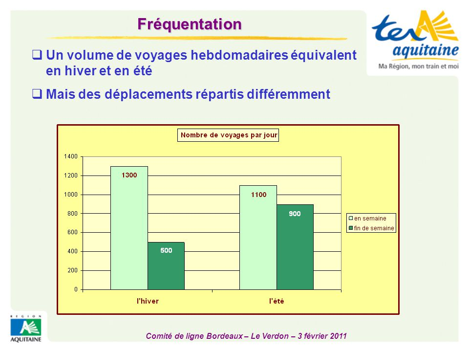 Comité de ligne Bordeaux – Le Verdon – 3 février 2011 Fréquentation  Un volume de voyages hebdomadaires équivalent en hiver et en été  Mais des dépl