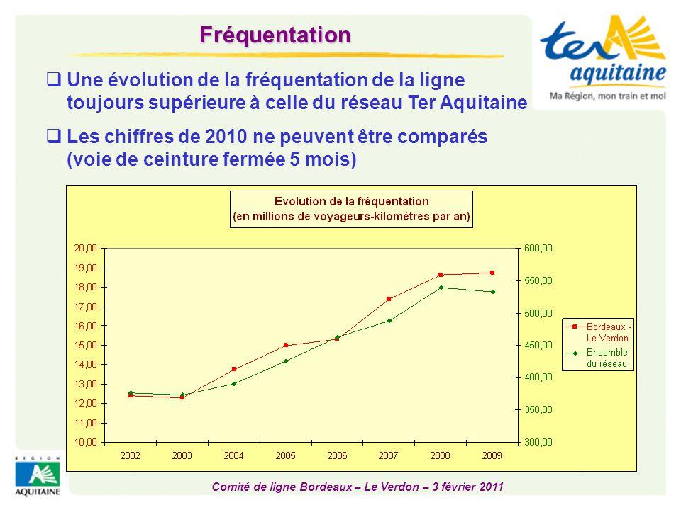 Comité de ligne Bordeaux – Le Verdon – 3 février 2011  Evolution 2008 – 2010  Arlac : 200 M+D en septembre 2010 500 M+D en octobre (idem Caudéran-Mérignac) Fréquentation des gares de la ligne