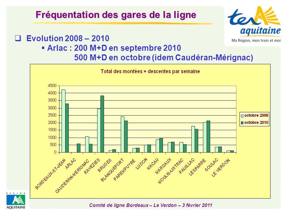 Comité de ligne Bordeaux – Le Verdon – 3 février 2011  Evolution 2008 – 2010  Arlac : 200 M+D en septembre 2010 500 M+D en octobre (idem Caudéran-Mé