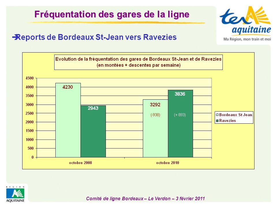 Comité de ligne Bordeaux – Le Verdon – 3 février 2011 Fréquentation des Ter (Comptages juillet 2009 et mars 2010)  Dans le sens Le Verdon -> Bordeaux  Ter le plus fréquenté : arrivée 8h27 à St Jean (200 voyageurs dont 100 destination Ravezies, 50 Blanquefort et 50 St Jean)