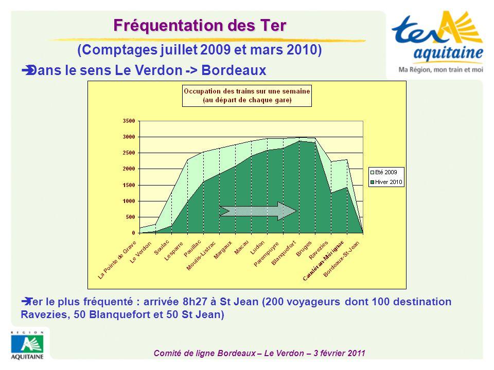 Comité de ligne Bordeaux – Le Verdon – 3 février 2011 Fréquentation des Ter (Comptages juillet 2009 et mars 2010)  Occupation des trains dans le sens Bordeaux -> Le Verdon  Ter les plus fréquentés : Départs 16h05, 17h05 et 18h05 St Jean, avec 100 voyageurs chacun, 25% des montées à St Jean, 50% à Ravezies et 20% à Blanquefort.