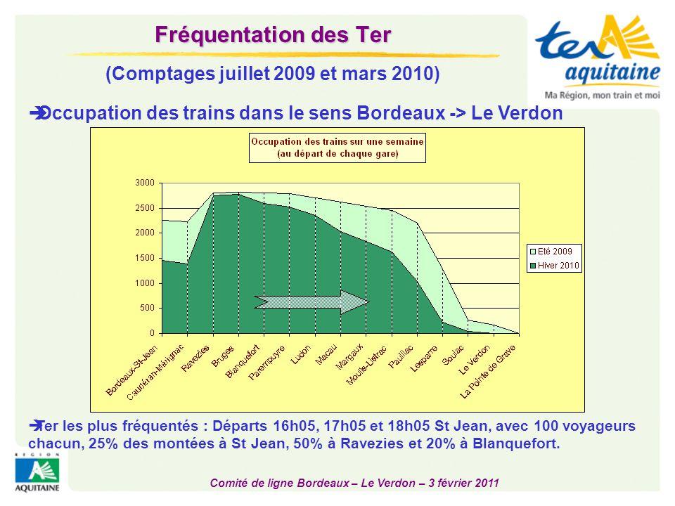Comité de ligne Bordeaux – Le Verdon – 3 février 2011 Fréquentation des Ter (Comptages juillet 2009 et mars 2010)  Occupation des trains dans le sens