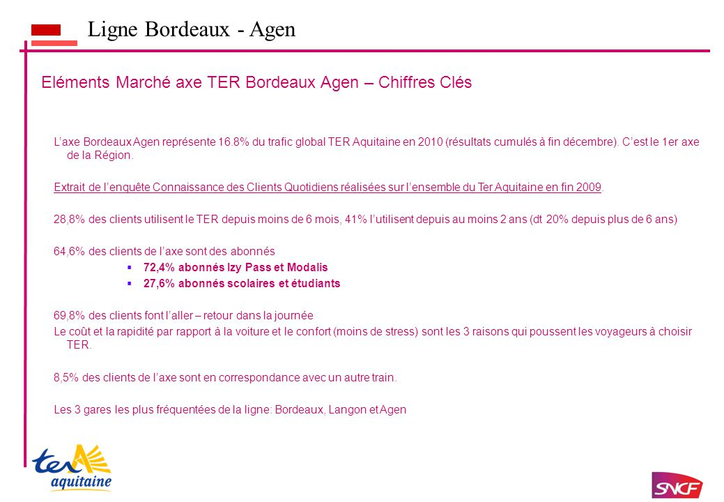 Ligne Bordeaux - Agen L'axe Bordeaux Agen représente 16.8% du trafic global TER Aquitaine en 2010 (résultats cumulés à fin décembre).