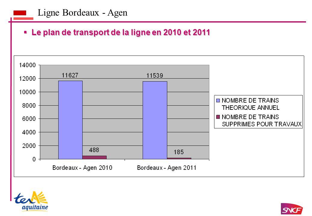  Le plan de transport de la ligne en 2010 et 2011 Ligne Bordeaux - Agen