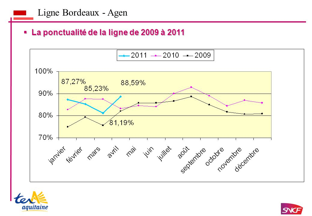  La ponctualité de la ligne de 2009 à 2011 Ligne Bordeaux - Agen