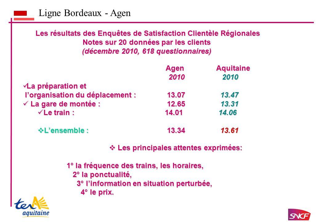 Ligne Bordeaux - Agen A votre avis, sur les 6 derniers mois, diriez-vous que la qualit é de service sur vos d é placements en Ter Aquitaine sur la ligne BORDEAUX – LANGON - AGEN Axe S est nettement am é lior é e S est am é lior é eS est d é grad é e S est fortement d é grad é e Total Bordeaux / Agen7%69%22%2%100% Total R é gion Aquitaine6%67%23%4%100%
