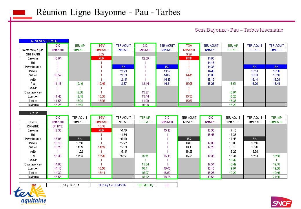 Réunion Ligne Bayonne - Pau - Tarbes Sens Bayonne - Pau – Tarbes la semaine