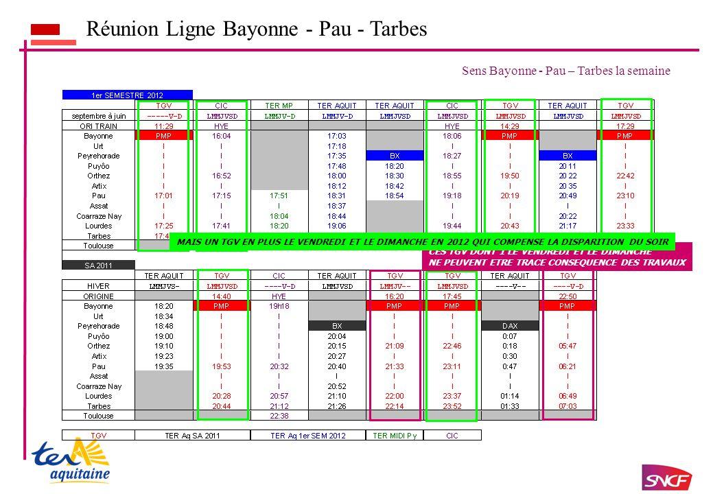Réunion Ligne Bayonne - Pau - Tarbes Sens Bayonne - Pau – Tarbes la semaine CES TGV DONT 1 LE VENDREDI ET LE DIMANCHE NE PEUVENT ETRE TRACE CONSEQUENCE DES TRAVAUX MAIS UN TGV EN PLUS LE VENDREDI ET LE DIMANCHE EN 2012 QUI COMPENSE LA DISPARITION DU SOIR