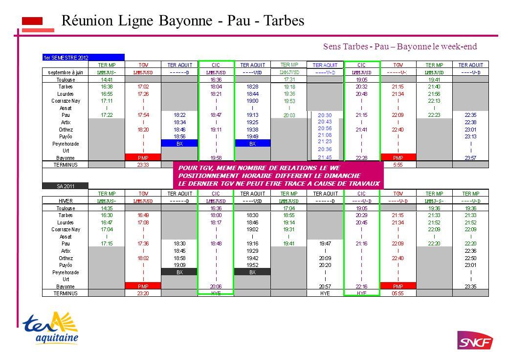 Réunion Ligne Bayonne - Pau - Tarbes Sens Tarbes - Pau – Bayonne le week-end POUR TGV, MEME NOMBRE DE RELATIONS LE WE POSITIONNEMENT HORAIRE DIFFERENT LE DIMANCHE LE DERNIER TGV NE PEUT ETRE TRACE A CAUSE DE TRAVAUX