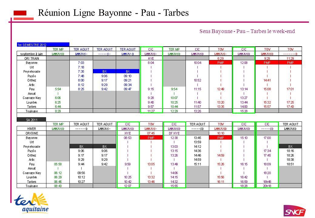 Réunion Ligne Bayonne - Pau - Tarbes Sens Bayonne - Pau – Tarbes le week-end