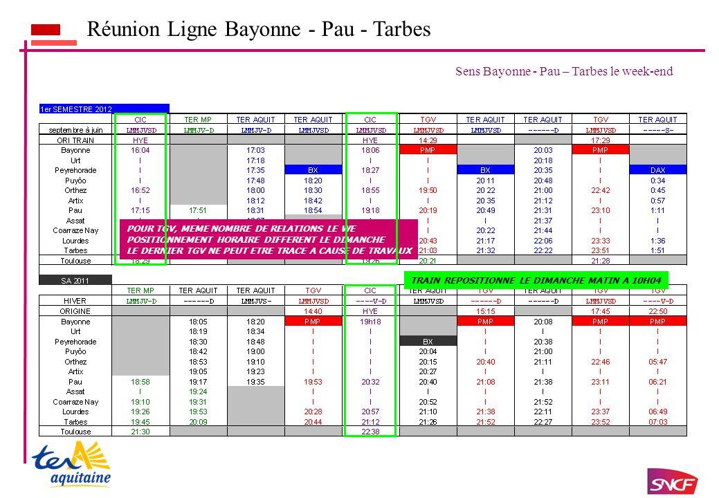 Réunion Ligne Bayonne - Pau - Tarbes Sens Bayonne - Pau – Tarbes le week-end POUR TGV, MEME NOMBRE DE RELATIONS LE WE POSITIONNEMENT HORAIRE DIFFERENT