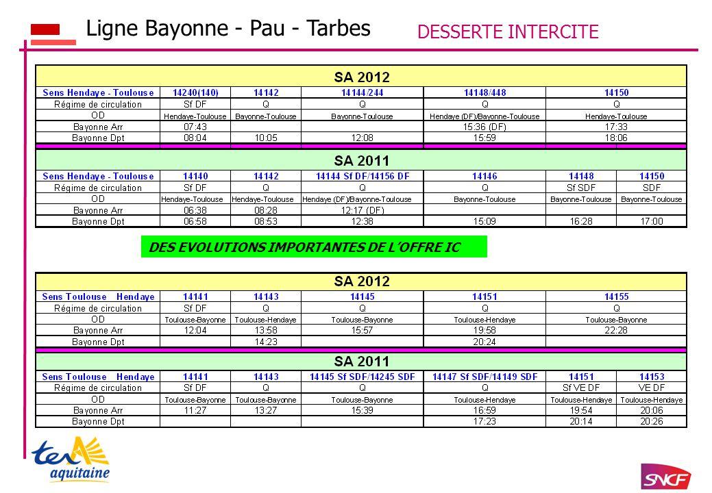 DESSERTE INTERCITE DES EVOLUTIONS IMPORTANTES DE L'OFFRE IC