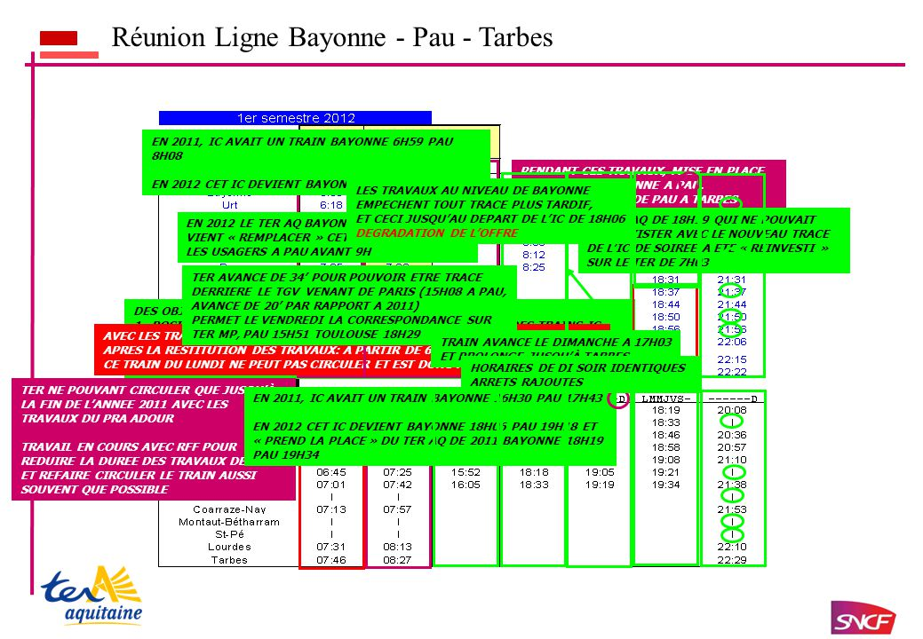 Réunion Ligne Bayonne - Pau - Tarbes DES OBJECTIFS MULTIPLES: 1.POSITIONNER LES TER AQUITAINE EN COMPLEMENTARITE DES TRAINS IC 2.MAINTENIR UNE DESSERTE DE QUALITE POUR LES MIGRANTS JOURNALIERS DANS UN CONTEXTE DE BOUGES IMPORTANTS DES TRAINS DE GRAND PARCOURS AVEC LES TRAVAUX DU PRA DE L'ADOUR, CIRCULATIONS DE NOUVEAU POSSIBLES APRES LA RESTITUTION DES TRAVAUX: A PARTIR DE 6H50.