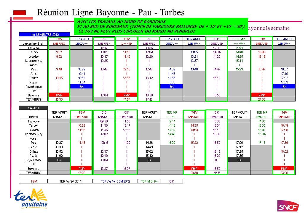 Réunion Ligne Bayonne - Pau - Tarbes Sens Tarbes - Pau – Bayonne la semaine AVEC LES TRAVAUX AU NORD DE BORDEAUX ET AU SUD DE BORDEAUX (TEMPS DE PARCOURS RALLONGE DE + 15' ET +15' =30'), CE TGV NE PEUT PLUS CIRCULER DU MARDI AU VENDREDI
