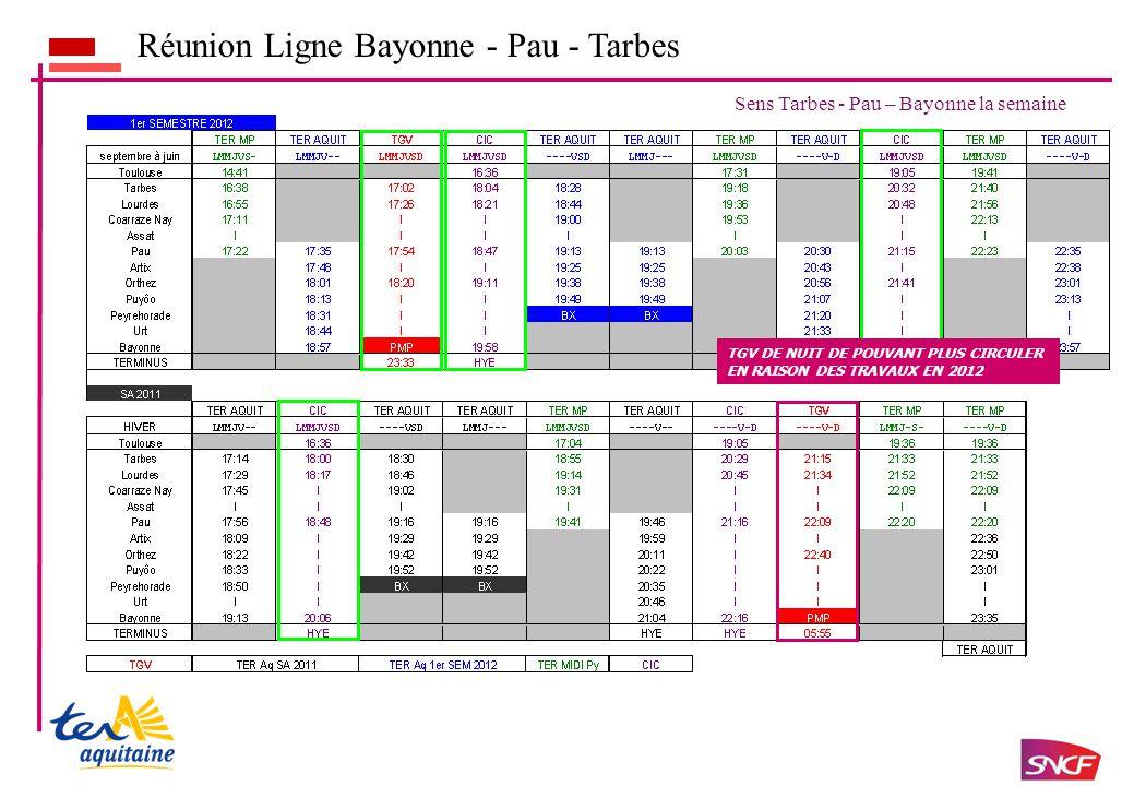 Réunion Ligne Bayonne - Pau - Tarbes Sens Tarbes - Pau – Bayonne la semaine TGV DE NUIT DE POUVANT PLUS CIRCULER EN RAISON DES TRAVAUX EN 2012