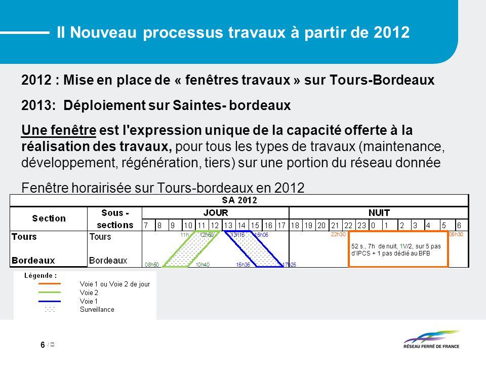 / 6 II Nouveau processus travaux à partir de 2012 2012 : Mise en place de « fenêtres travaux » sur Tours-Bordeaux 2013: Déploiement sur Saintes- bordeaux Une fenêtre est l expression unique de la capacité offerte à la réalisation des travaux, pour tous les types de travaux (maintenance, développement, régénération, tiers) sur une portion du réseau donnée Fenêtre horairisée sur Tours-bordeaux en 2012 52 s., 7h de nuit, 1V/2, sur 5 pas d'IPCS + 1 pas dédié au BFB