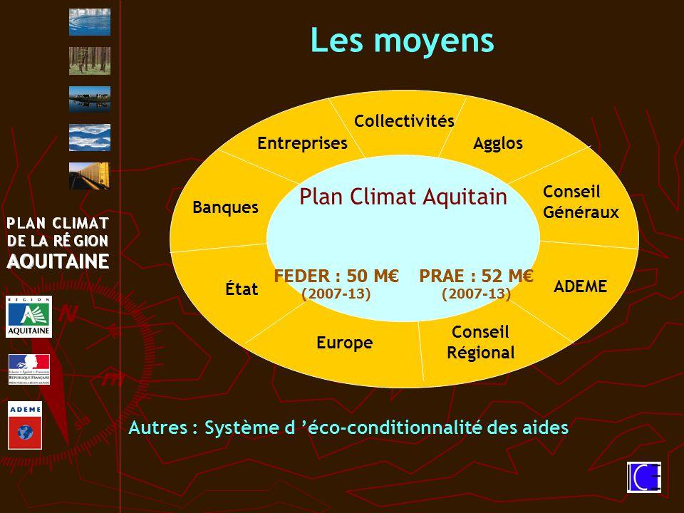 Les moyens Conseil Régional Entreprises Conseil Généraux Europe ADEME Banques Agglos Collectivités État Plan Climat Aquitain FEDER : 50 M€ (2007-13) PRAE : 52 M€ (2007-13) Autres : Système d 'éco-conditionnalité des aides