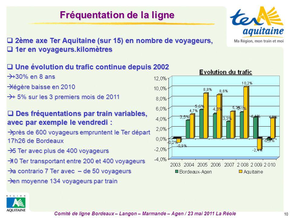 Comité de ligne Bordeaux – Langon – Marmande – Agen / 23 mai 2011 La Réole 10 Fréquentation de la ligne  2ème axe Ter Aquitaine (sur 15) en nombre de