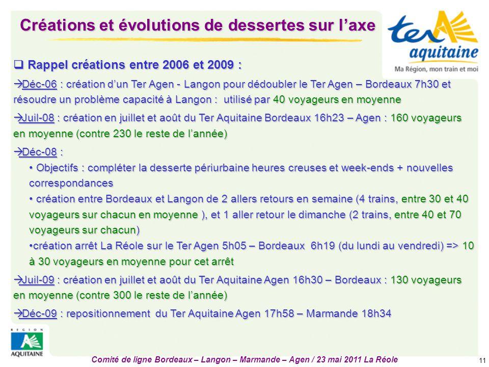 Comité de ligne Bordeaux – Langon – Marmande – Agen / 23 mai 2011 La Réole 11 Créations et évolutions de dessertes sur l'axe  Rappel créations entre