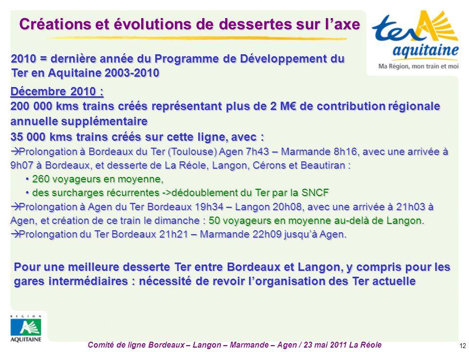 Comité de ligne Bordeaux – Langon – Marmande – Agen / 23 mai 2011 La Réole 12 Décembre 2010 : 200 000 kms trains créés représentant plus de 2 M€ de co