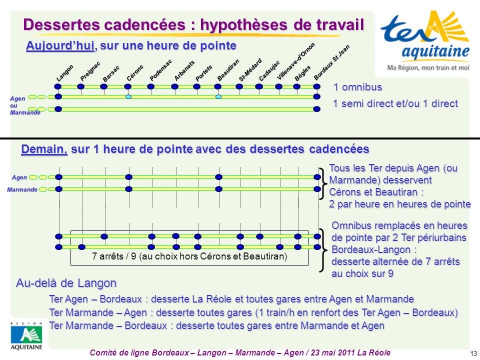 Comité de ligne Bordeaux – Langon – Marmande – Agen / 23 mai 2011 La Réole 13 Dessertes cadencées : hypothèses de travail Cérons Cadaujac Villenave-d'