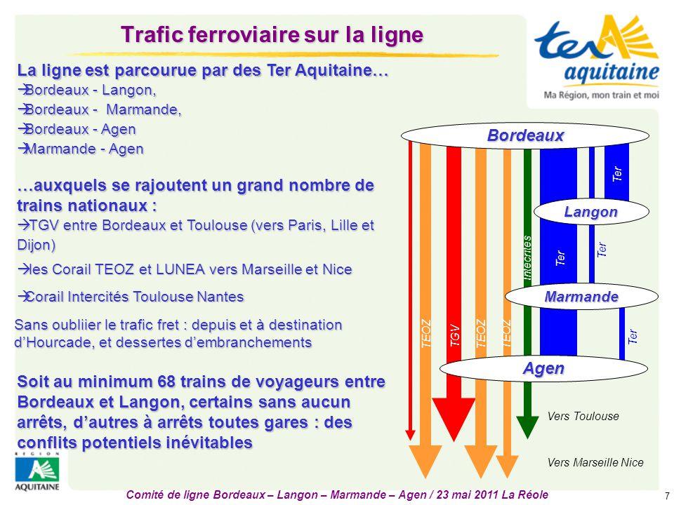 Comité de ligne Bordeaux – Langon – Marmande – Agen / 23 mai 2011 La Réole 7 Trafic ferroviaire sur la ligne Sans oubliier le trafic fret : depuis et