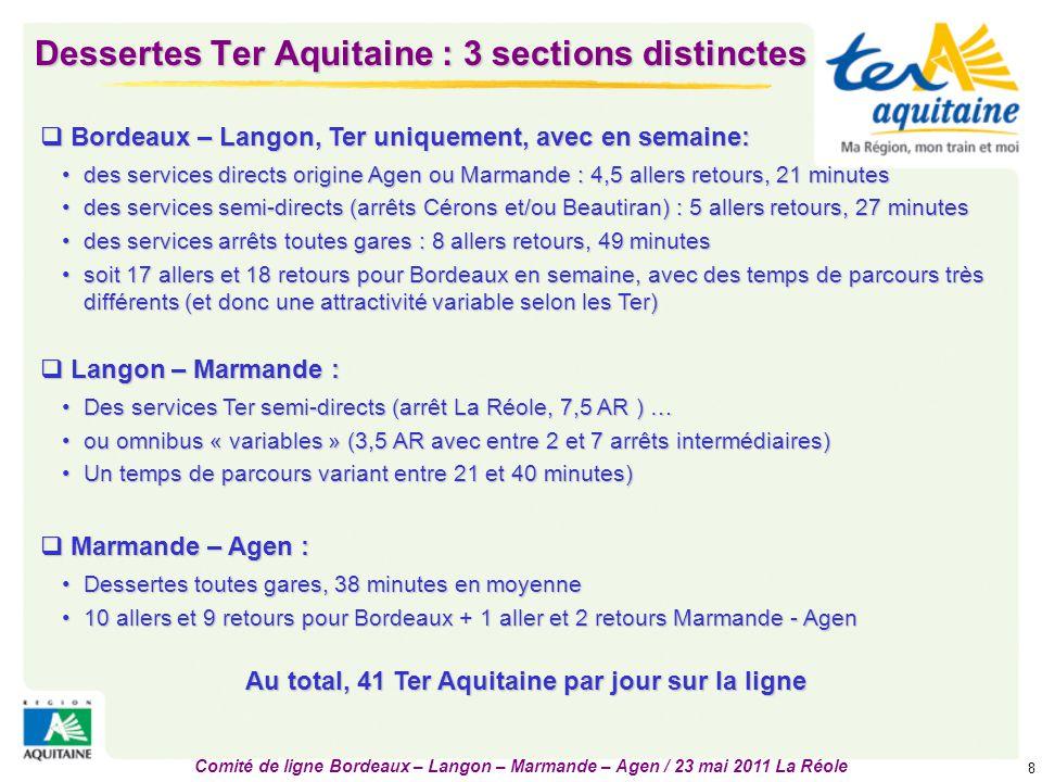 Comité de ligne Bordeaux – Langon – Marmande – Agen / 23 mai 2011 La Réole 8 Dessertes Ter Aquitaine : 3 sections distinctes  Bordeaux – Langon, Ter