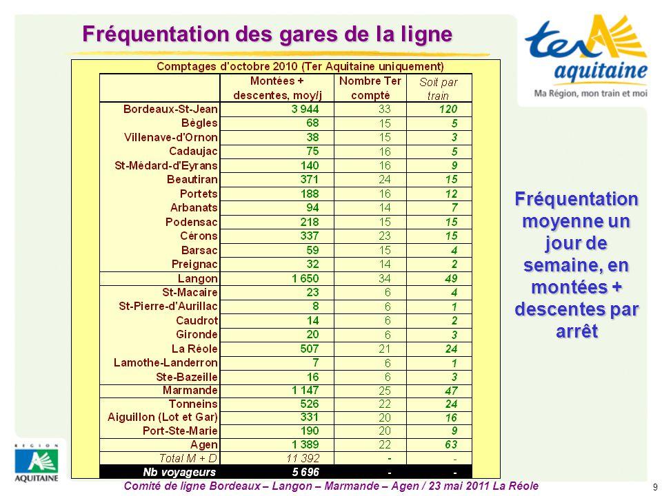 Comité de ligne Bordeaux – Langon – Marmande – Agen / 23 mai 2011 La Réole 10 Fréquentation de la ligne  2ème axe Ter Aquitaine (sur 15) en nombre de voyageurs,  1er en voyageurs.kilomètres  Une évolution du trafic continue depuis 2002  +30% en 8 ans  légère baisse en 2010  + 5% sur les 3 premiers mois de 2011  Des fréquentations par train variables, avec par exemple le vendredi :  près de 600 voyageurs empruntent le Ter départ 17h26 de Bordeaux  5 Ter avec plus de 400 voyageurs  10 Ter transportant entre 200 et 400 voyageurs  a contrario 7 Ter avec – de 50 voyageurs  en moyenne 134 voyageurs par train