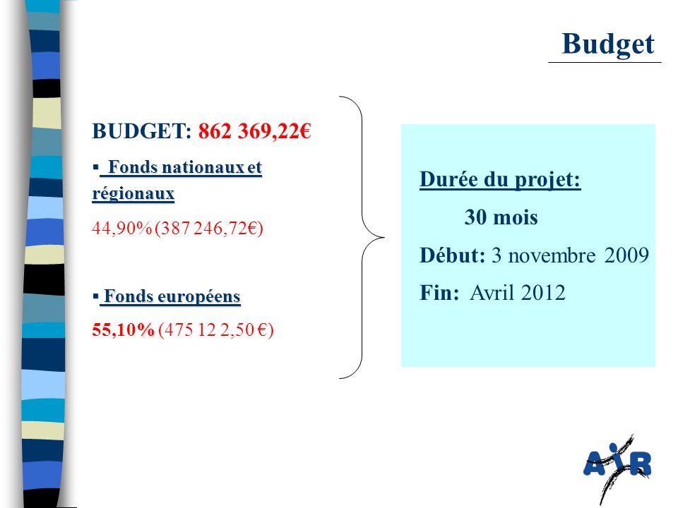 Budget BUDGET: 862 369,22€  Fonds nationaux et régionaux 44,90% (387 246,72€)  Fonds européens % 55,10% (475 12 2,50 €) Durée du projet: 30 mois Début: 3 novembre 2009 Fin: Avril 2012