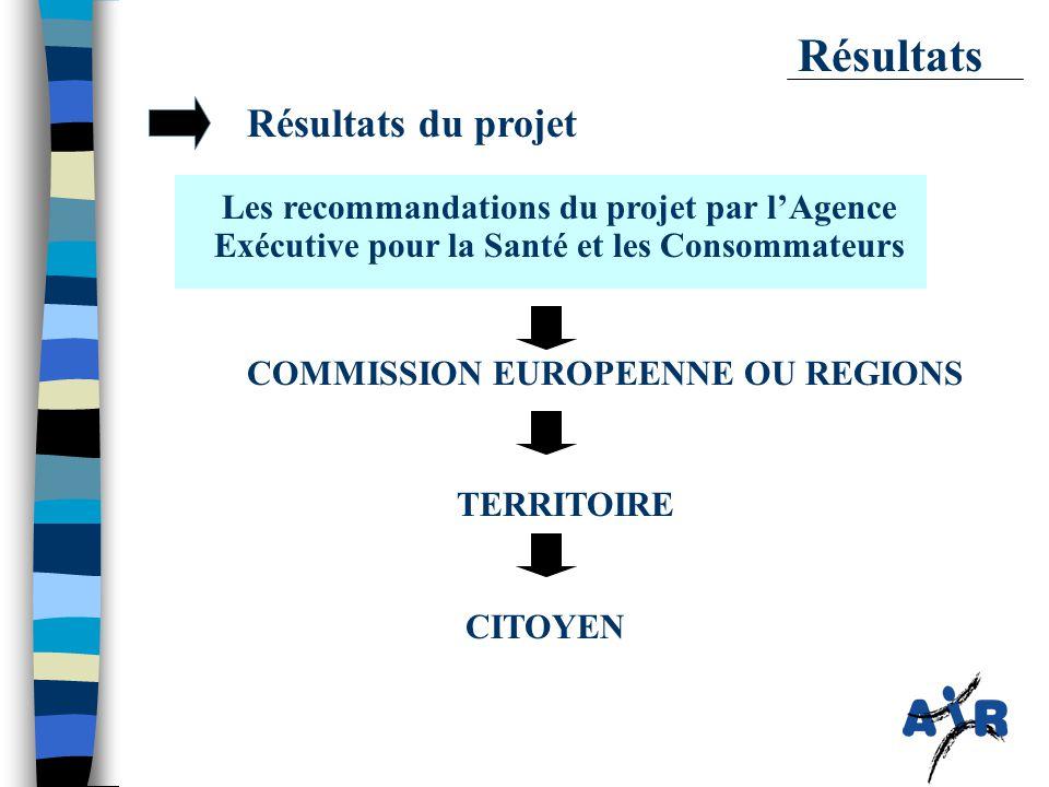 Résultats du projet Résultats Les recommandations du projet par l'Agence Exécutive pour la Santé et les Consommateurs TERRITOIRE COMMISSION EUROPEENNE OU REGIONS CITOYEN