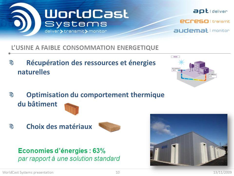 L'USINE A FAIBLE CONSOMMATION ENERGETIQUE Récupération des ressources et énergies naturelles Optimisation du comportement thermique du bâtiment Choix