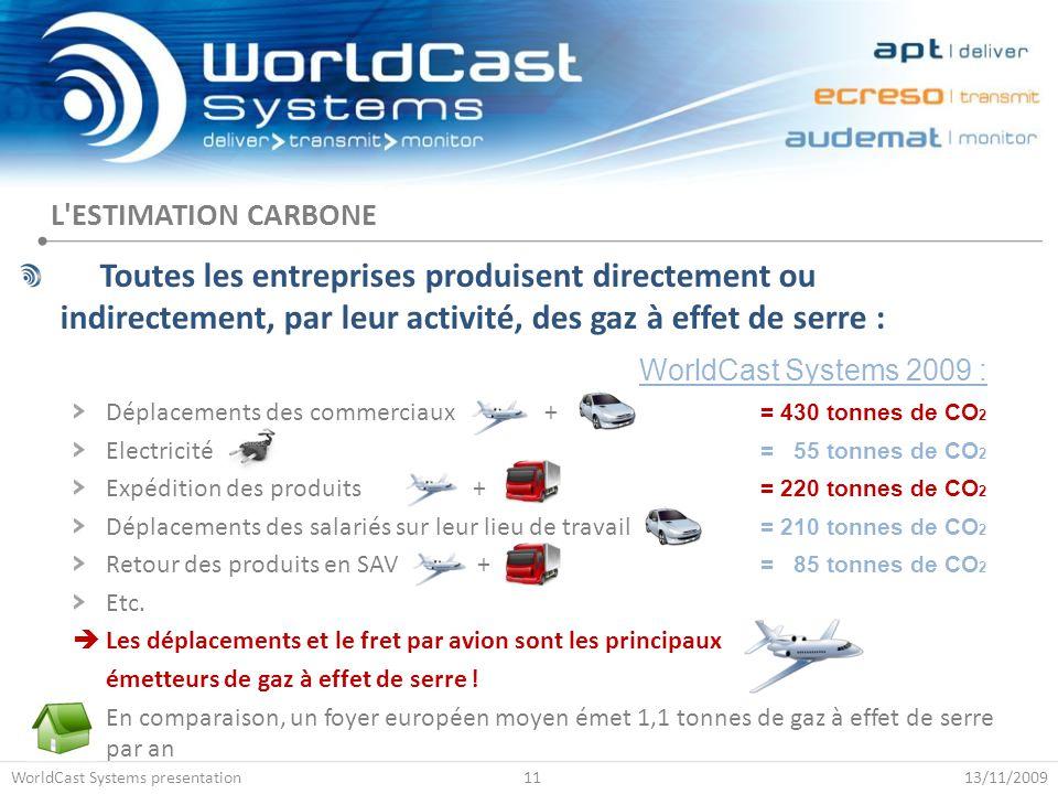 Toutes les entreprises produisent directement ou indirectement, par leur activité, des gaz à effet de serre : Déplacements des commerciaux + = 430 ton