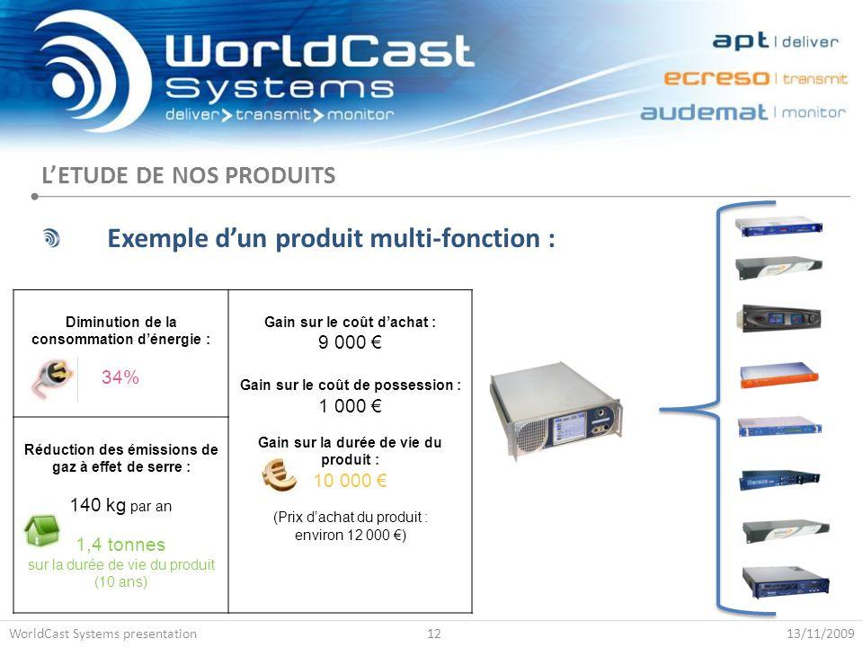 L'ETUDE DE NOS PRODUITS Exemple d'un produit multi-fonction : 13/11/2009WorldCast Systems presentation12 Diminution de la consommation d'énergie : 34%