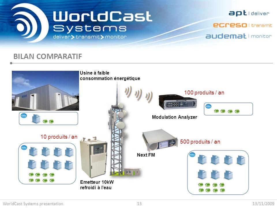 BILAN COMPARATIF 13/11/2009WorldCast Systems presentation13 Usine à faible consommation énergétique Emetteur 10kW refroidi à l'eau Next FM Modulation