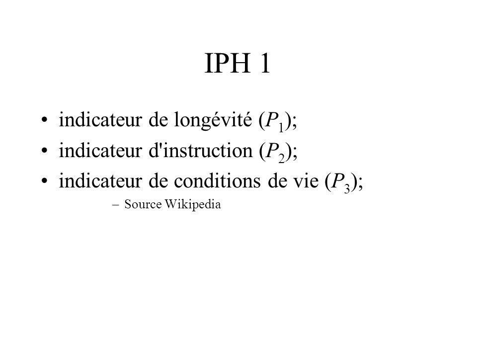 IPH 1 indicateur de longévité (P 1 ); indicateur d'instruction (P 2 ); indicateur de conditions de vie (P 3 ); –Source Wikipedia