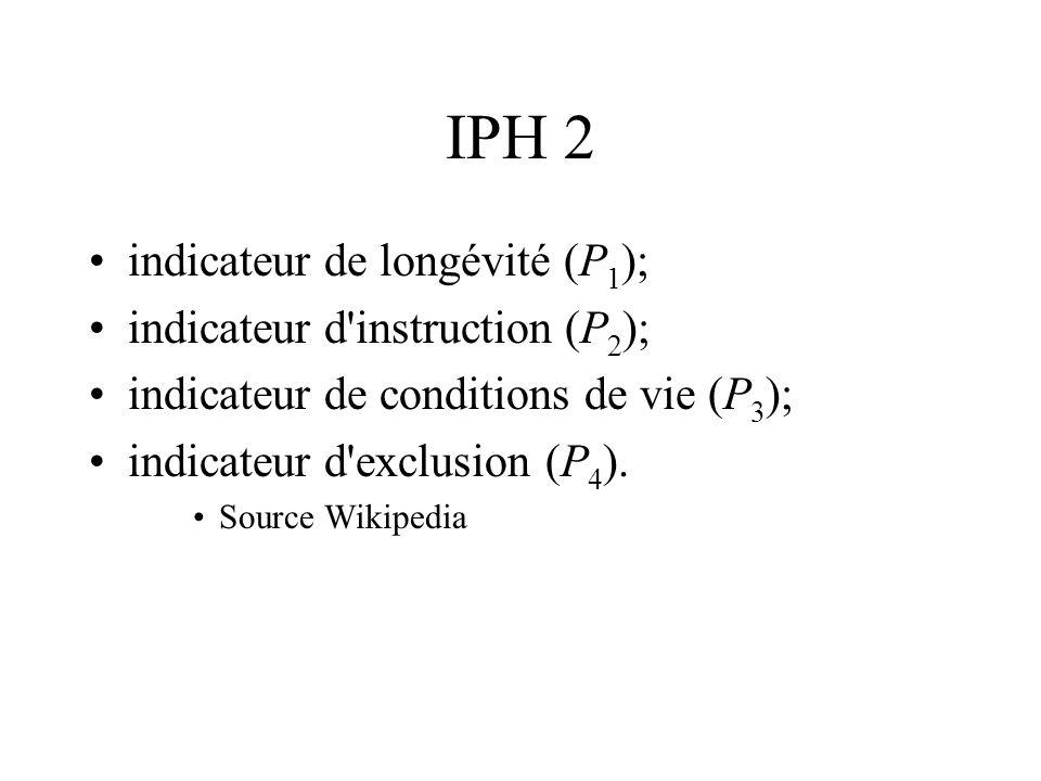 IPH 2 indicateur de longévité (P 1 ); indicateur d'instruction (P 2 ); indicateur de conditions de vie (P 3 ); indicateur d'exclusion (P 4 ). Source W