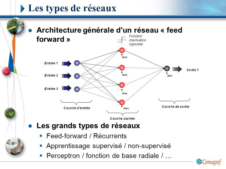 Architecture générale d'un réseau « feed forward » Les grands types de réseaux  Feed-forward / Récurrents  Apprentissage supervisé / non-supervisé 