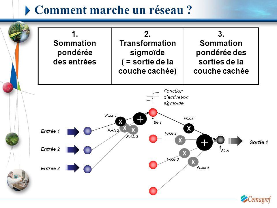 Comment marche un réseau ? 1. Sommation pondérée des entrées 2. Transformation sigmoïde ( = sortie de la couche cachée) 3. Sommation pondérée des sort
