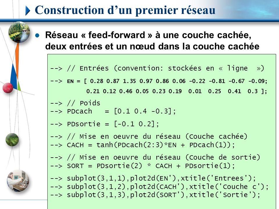 Construction d'un premier réseau Réseau « feed-forward » à une couche cachée, deux entrées et un nœud dans la couche cachée --> // Entrées (convention