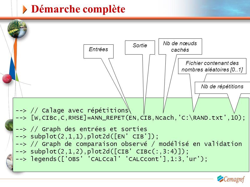 Démarche complète --> // Calage avec répétitions --> [W,CIBc,C,RMSE]=ANN_REPET(EN,CIB,Ncach,'C:\RAND.txt',10); --> // Graph des entrées et sorties -->