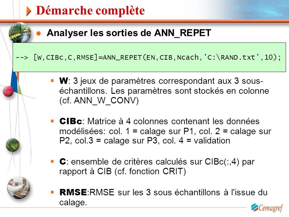 Démarche complète Analyser les sorties de ANN_REPET  W : 3 jeux de paramètres correspondant aux 3 sous- échantillons. Les paramètres sont stockés en