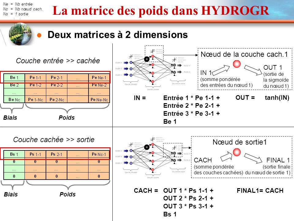 La matrice des poids dans HYDROGR Deux matrices à 2 dimensions Couche entrée >> cachée Couche cachée >> sortie Ne = Nb entrée Nc = Nb nœud cach. Ns =