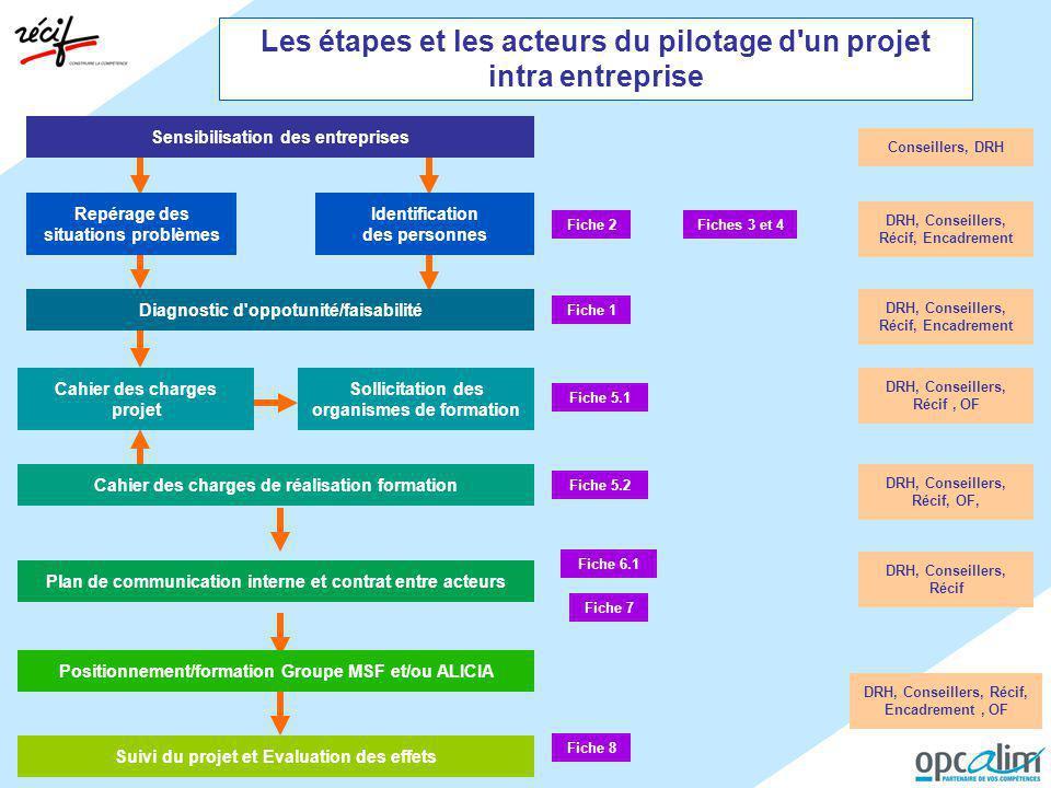 Les étapes et les acteurs du pilotage d'un projet intra entreprise Repérage des situations problèmes Plan de communication interne et contrat entre ac