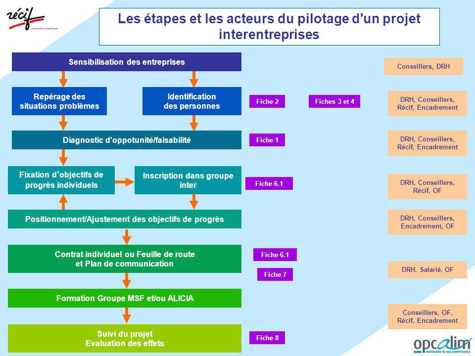 Les étapes et les acteurs du pilotage d'un projet interentreprises Repérage des situations problèmes Contrat individuel ou Feuille de route et Plan de