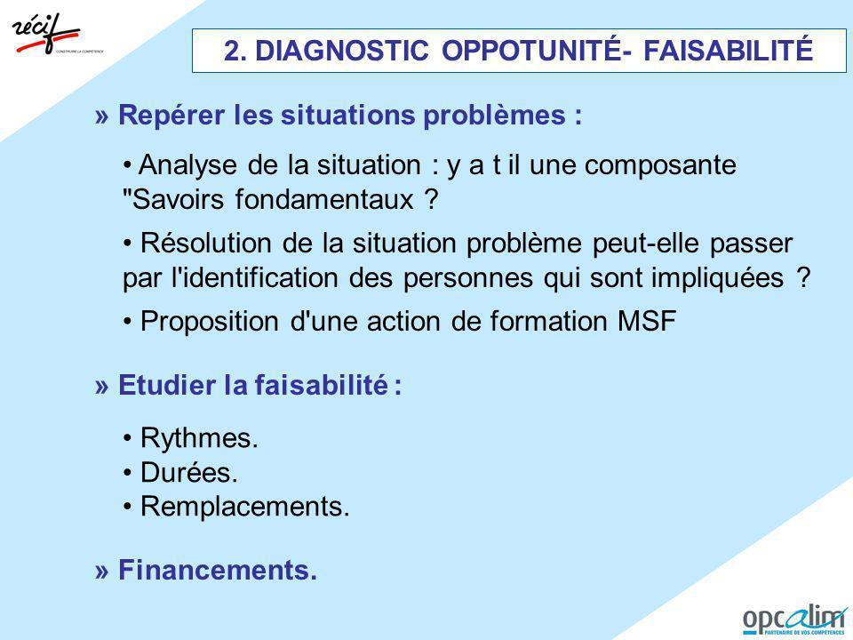 2. DIAGNOSTIC OPPOTUNITÉ- FAISABILITÉ » Repérer les situations problèmes : Analyse de la situation : y a t il une composante